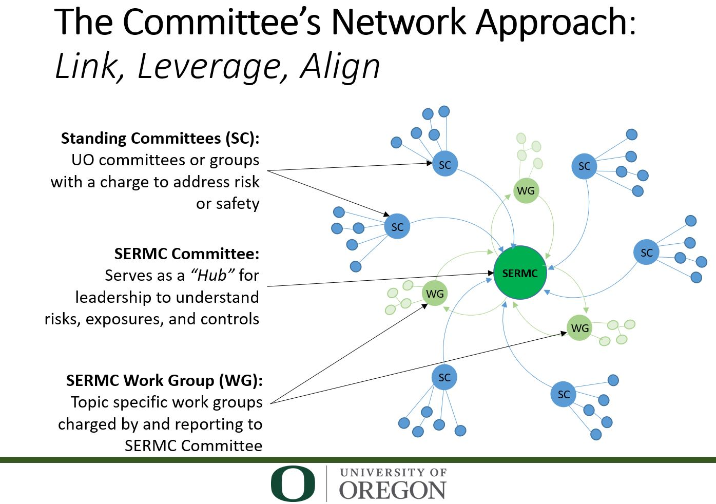 SERMC standing committees and work group graphic