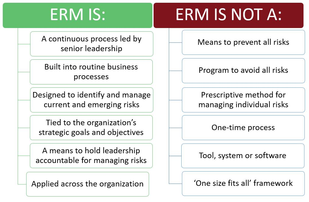 Enterprise Risk Management Erm Program Safety And Risk Services